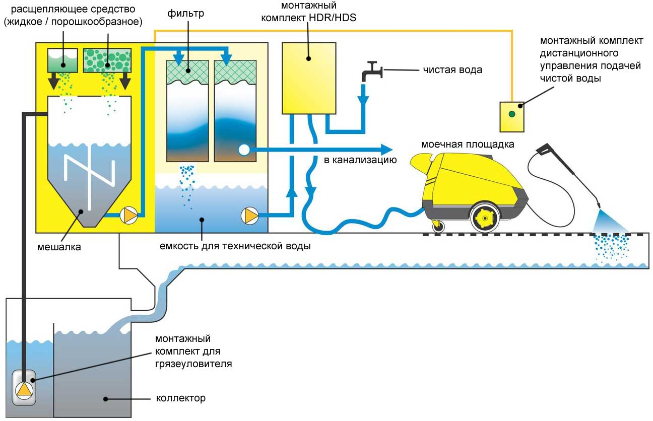 Схемы систем очистки воды автомойка